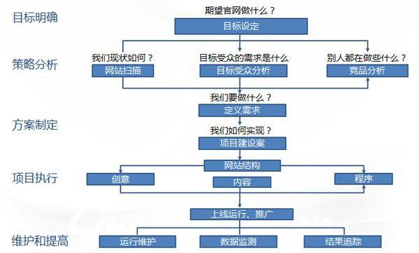 杭州网站建设公司建站:模板建设也敢代替